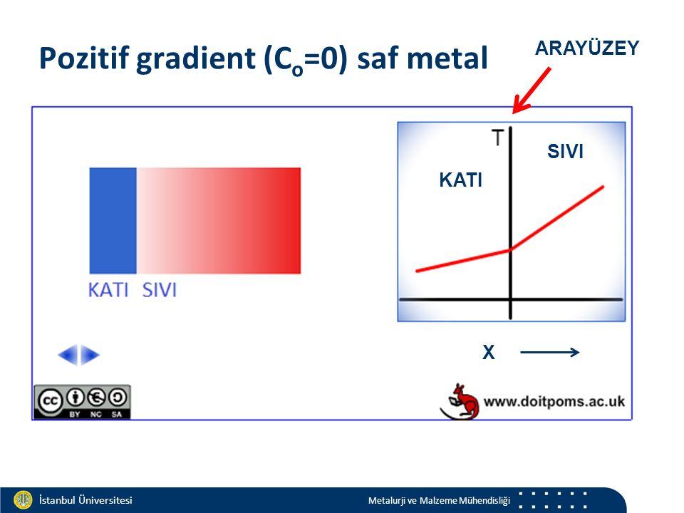 Materials and Chemistry İstanbul Üniversitesi Metalurji ve Malzeme Mühendisliği İstanbul Üniversitesi Metalurji ve Malzeme Mühendisliği Pozitif gradient (C o =0) saf metal X KATI SIVI ARAYÜZEY