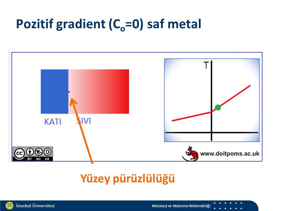 Materials and Chemistry İstanbul Üniversitesi Metalurji ve Malzeme Mühendisliği İstanbul Üniversitesi Metalurji ve Malzeme Mühendisliği Pozitif gradient (C o =0) saf metal Yüzey pürüzlülüğü
