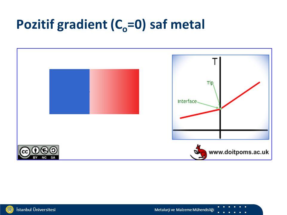 Materials and Chemistry İstanbul Üniversitesi Metalurji ve Malzeme Mühendisliği İstanbul Üniversitesi Metalurji ve Malzeme Mühendisliği Pozitif gradient (C o =0) saf metal