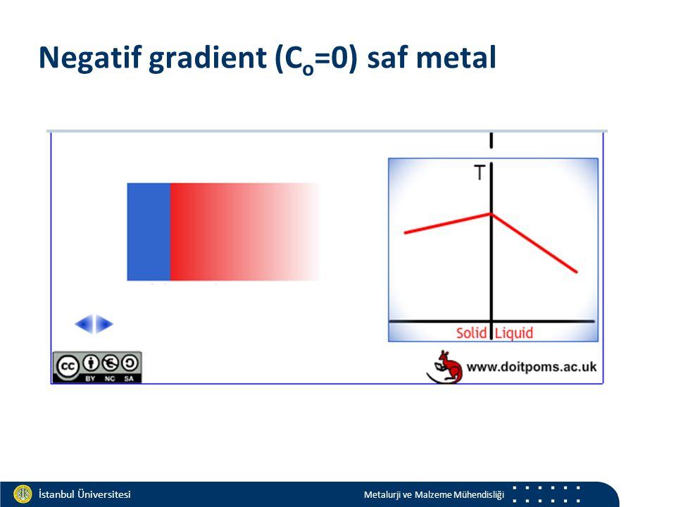 Materials and Chemistry İstanbul Üniversitesi Metalurji ve Malzeme Mühendisliği İstanbul Üniversitesi Metalurji ve Malzeme Mühendisliği Negatif gradient (C o =0) saf metal