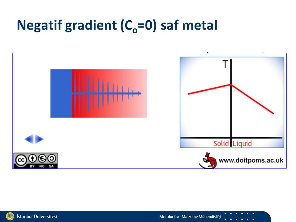 Materials and Chemistry İstanbul Üniversitesi Metalurji ve Malzeme Mühendisliği İstanbul Üniversitesi Metalurji ve Malzeme Mühendisliği Negatif gradie