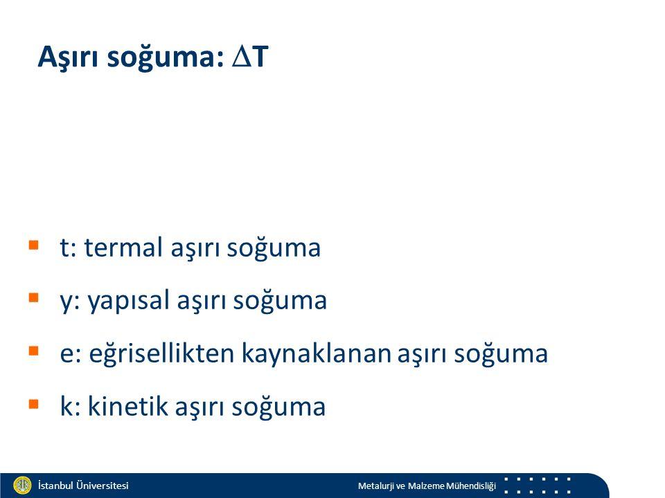 Materials and Chemistry İstanbul Üniversitesi Metalurji ve Malzeme Mühendisliği İstanbul Üniversitesi Metalurji ve Malzeme Mühendisliği Aşırı soğuma:  T  t: termal aşırı soğuma  y: yapısal aşırı soğuma  e: eğrisellikten kaynaklanan aşırı soğuma  k: kinetik aşırı soğuma