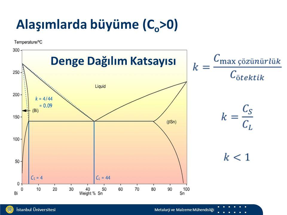 Materials and Chemistry İstanbul Üniversitesi Metalurji ve Malzeme Mühendisliği İstanbul Üniversitesi Metalurji ve Malzeme Mühendisliği Alaşımlarda bü