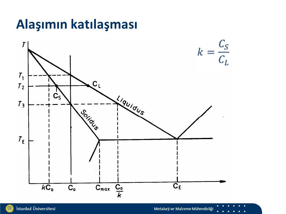 Materials and Chemistry İstanbul Üniversitesi Metalurji ve Malzeme Mühendisliği İstanbul Üniversitesi Metalurji ve Malzeme Mühendisliği Alaşımın katılaşması
