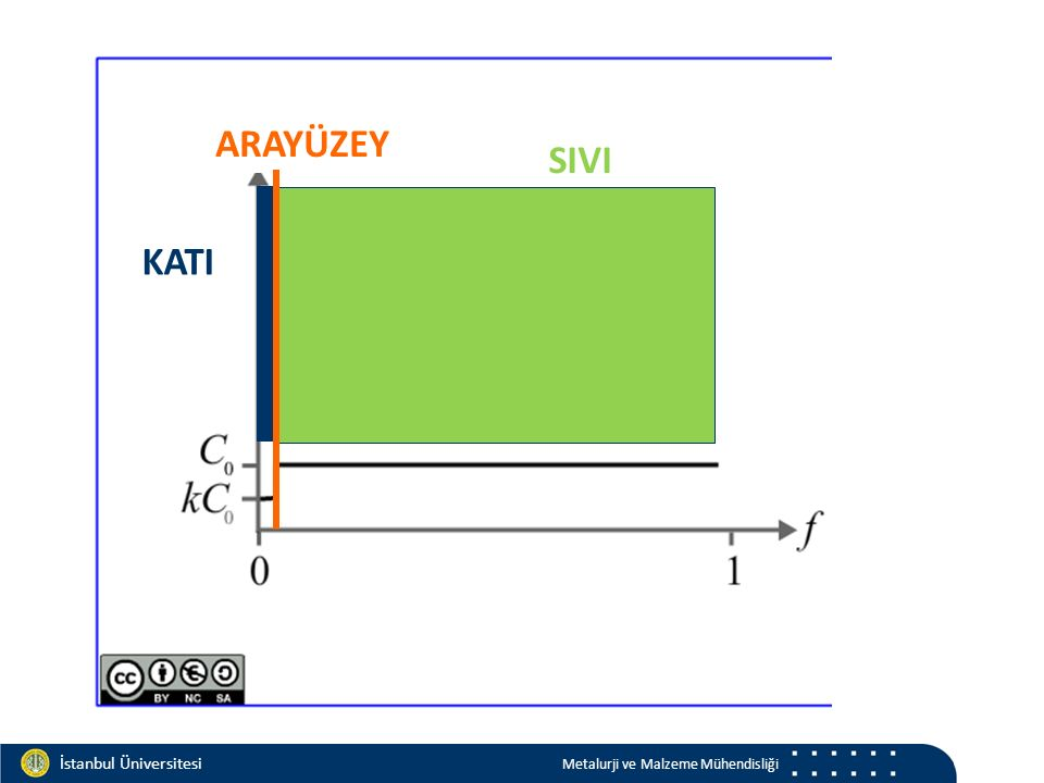 Materials and Chemistry İstanbul Üniversitesi Metalurji ve Malzeme Mühendisliği İstanbul Üniversitesi Metalurji ve Malzeme Mühendisliği ARAYÜZEY KATI SIVI