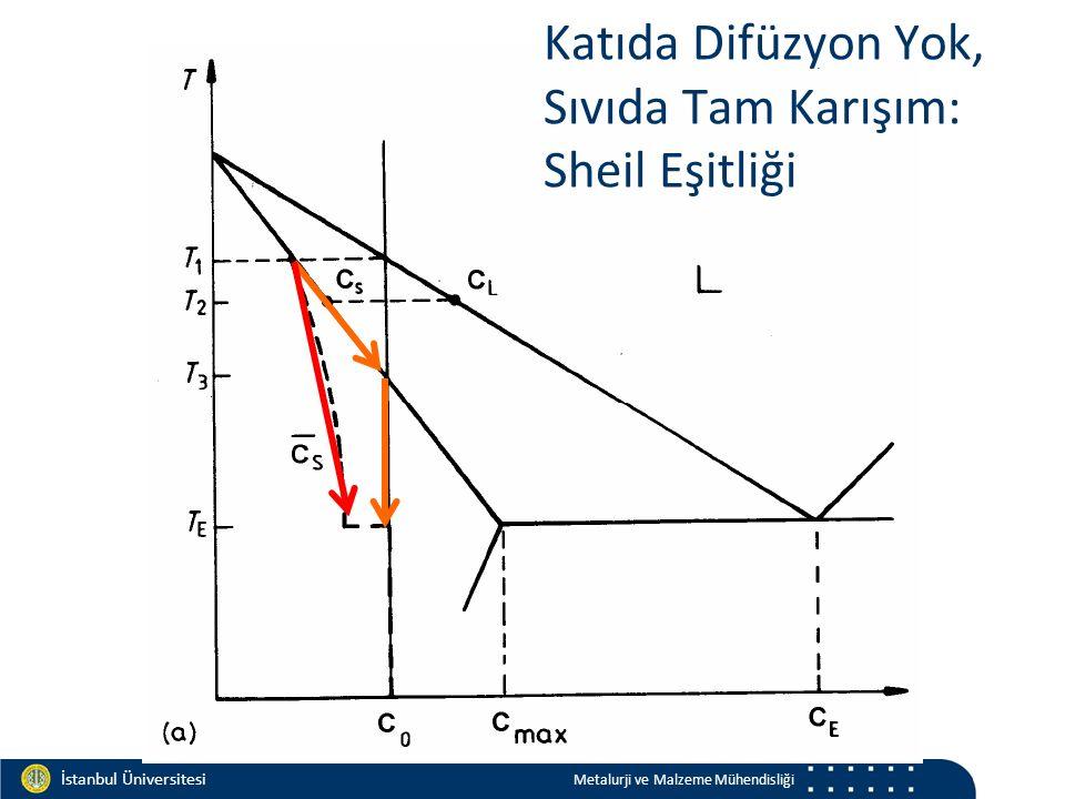 Materials and Chemistry İstanbul Üniversitesi Metalurji ve Malzeme Mühendisliği İstanbul Üniversitesi Metalurji ve Malzeme Mühendisliği Katıda Difüzyon Yok, Sıvıda Tam Karışım: Sheil Eşitliği