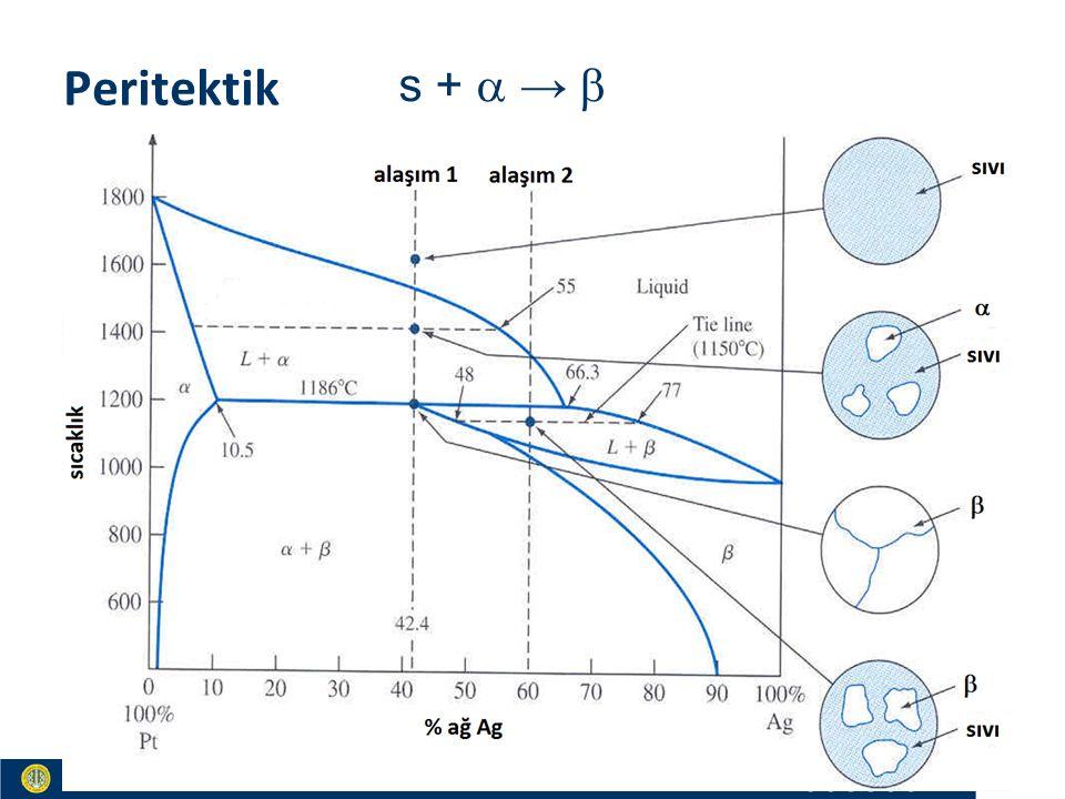 Materials and Chemistry İstanbul Üniversitesi Metalurji ve Malzeme Mühendisliği İstanbul Üniversitesi Metalurji ve Malzeme Mühendisliği Peritektik s +