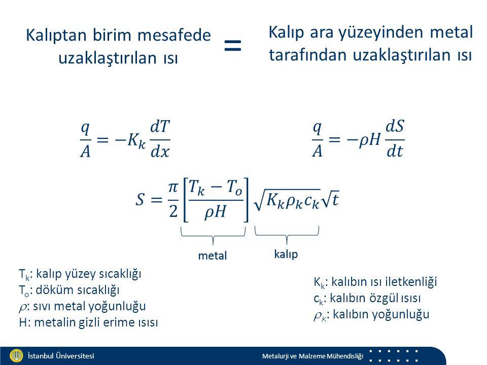 Materials and Chemistry İstanbul Üniversitesi Metalurji ve Malzeme Mühendisliği İstanbul Üniversitesi Metalurji ve Malzeme Mühendisliği Kalıptan birim mesafede uzaklaştırılan ısı Kalıp ara yüzeyinden metal tarafından uzaklaştırılan ısı = T k : kalıp yüzey sıcaklığı T o : döküm sıcaklığı  : sıvı metal yoğunluğu H: metalin gizli erime ısısı K k : kalıbın ısı iletkenliği c k : kalıbın özgül ısısı   : kalıbın yoğunluğu