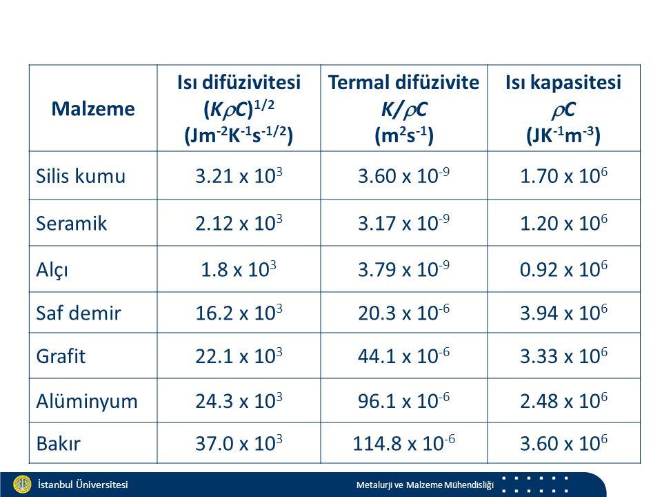 Materials and Chemistry İstanbul Üniversitesi Metalurji ve Malzeme Mühendisliği İstanbul Üniversitesi Metalurji ve Malzeme Mühendisliği Malzeme Isı difüzivitesi (K  C) 1/2 (Jm -2 K -1 s -1/2 ) Termal difüzivite K/  C (m 2 s -1 ) Isı kapasitesi  C (JK -1 m -3 ) Silis kumu3.21 x 10 3 3.60 x 10 -9 1.70 x 10 6 Seramik2.12 x 10 3 3.17 x 10 -9 1.20 x 10 6 Alçı1.8 x 10 3 3.79 x 10 -9 0.92 x 10 6 Saf demir16.2 x 10 3 20.3 x 10 -6 3.94 x 10 6 Grafit22.1 x 10 3 44.1 x 10 -6 3.33 x 10 6 Alüminyum24.3 x 10 3 96.1 x 10 -6 2.48 x 10 6 Bakır37.0 x 10 3 114.8 x 10 -6 3.60 x 10 6