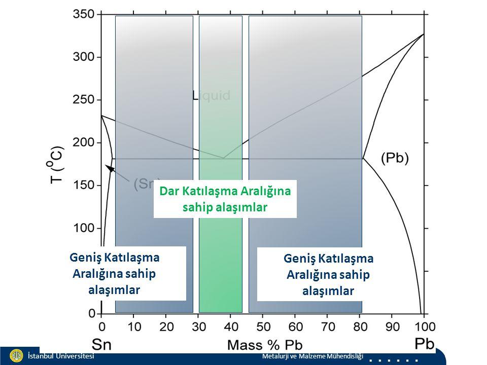 Materials and Chemistry İstanbul Üniversitesi Metalurji ve Malzeme Mühendisliği İstanbul Üniversitesi Metalurji ve Malzeme Mühendisliği Dar Katılaşma Aralığına sahip alaşımlar Geniş Katılaşma Aralığına sahip alaşımlar