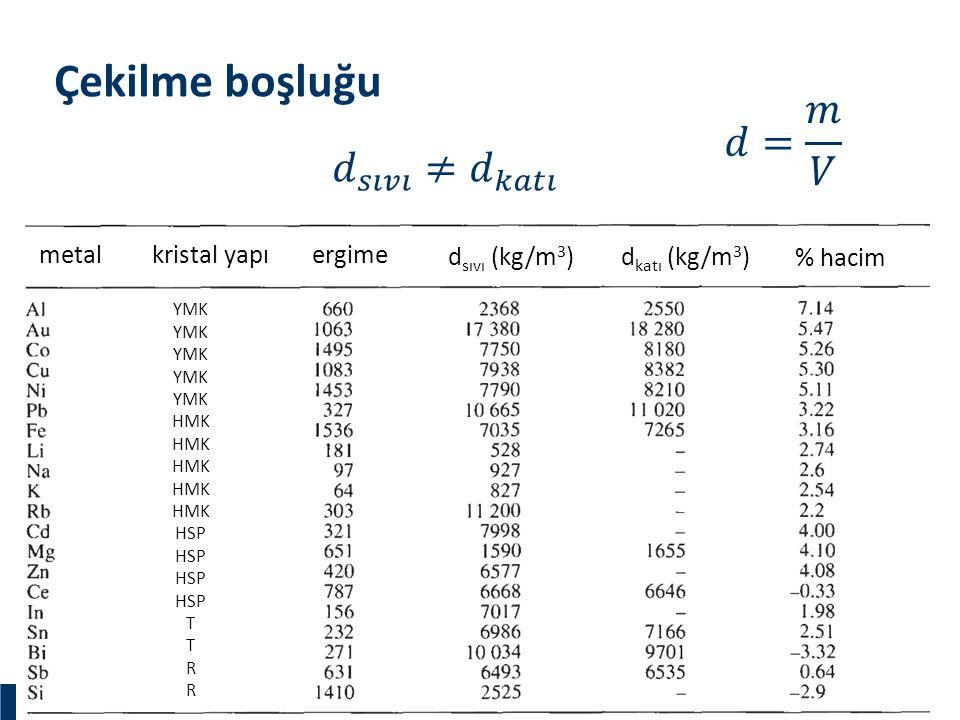 Materials and Chemistry İstanbul Üniversitesi Metalurji ve Malzeme Mühendisliği İstanbul Üniversitesi Metalurji ve Malzeme Mühendisliği Çekilme boşluğ