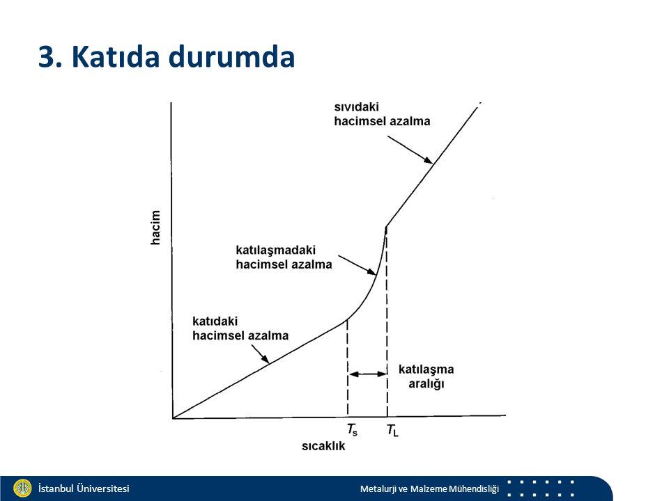 Materials and Chemistry İstanbul Üniversitesi Metalurji ve Malzeme Mühendisliği İstanbul Üniversitesi Metalurji ve Malzeme Mühendisliği 3. Katıda duru