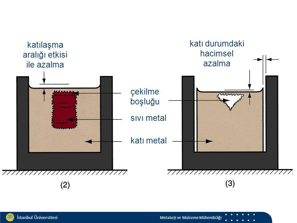 Materials and Chemistry İstanbul Üniversitesi Metalurji ve Malzeme Mühendisliği İstanbul Üniversitesi Metalurji ve Malzeme Mühendisliği katılaşma aralığı etkisi ile azalma katı durumdaki hacimsel azalma çekilme boşluğu sıvı metal katı metal