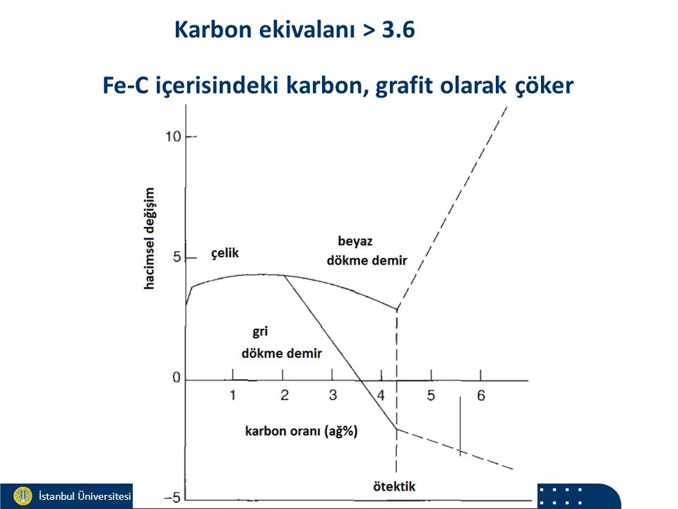 Materials and Chemistry İstanbul Üniversitesi Metalurji ve Malzeme Mühendisliği İstanbul Üniversitesi Metalurji ve Malzeme Mühendisliği Karbon ekivala
