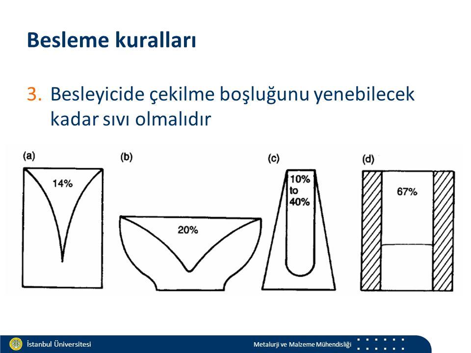 Materials and Chemistry İstanbul Üniversitesi Metalurji ve Malzeme Mühendisliği İstanbul Üniversitesi Metalurji ve Malzeme Mühendisliği Besleme kuralları 3.Besleyicide çekilme boşluğunu yenebilecek kadar sıvı olmalıdır 4.Besleyici ile döküm birleşim noktasında sıcak nokta oluşturulmamalıdır.