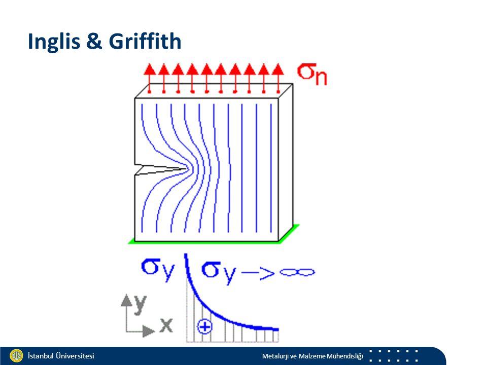 Materials and Chemistry İstanbul Üniversitesi Metalurji ve Malzeme Mühendisliği İstanbul Üniversitesi Metalurji ve Malzeme Mühendisliği Griffith teorisi