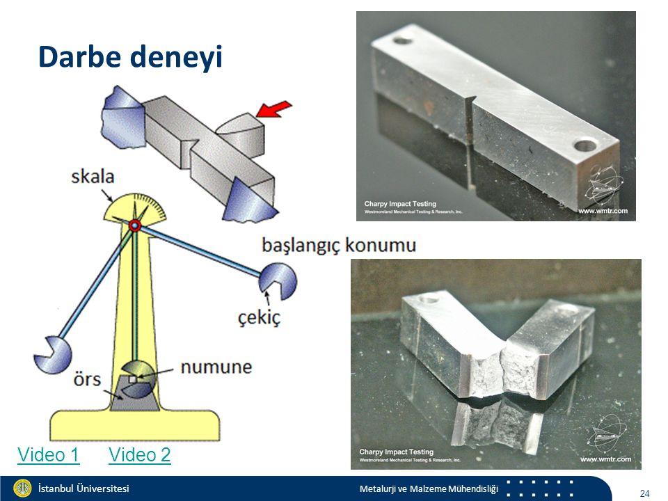 Materials and Chemistry İstanbul Üniversitesi Metalurji ve Malzeme Mühendisliği İstanbul Üniversitesi Metalurji ve Malzeme Mühendisliği Darbe deneyi 24 Video 1Video 2