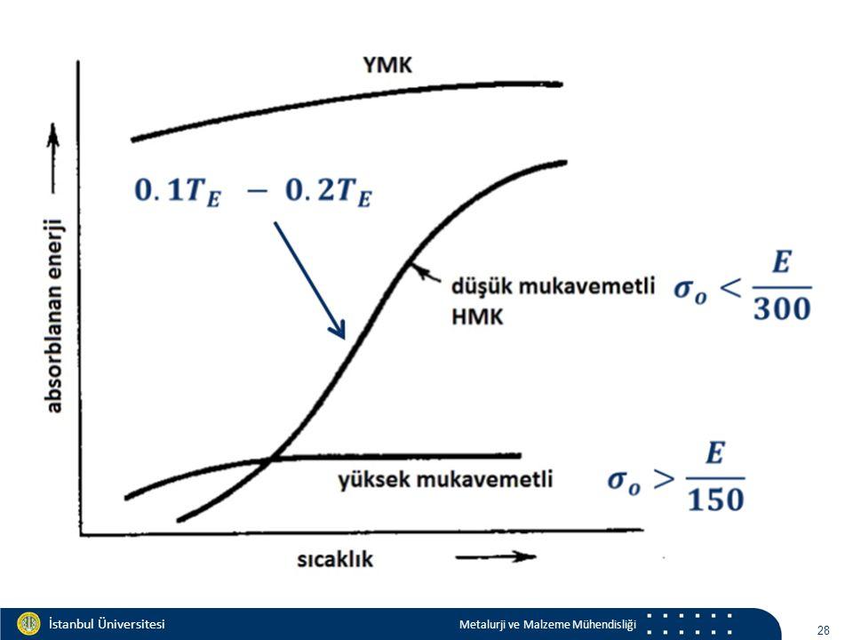 Materials and Chemistry İstanbul Üniversitesi Metalurji ve Malzeme Mühendisliği İstanbul Üniversitesi Metalurji ve Malzeme Mühendisliği 28