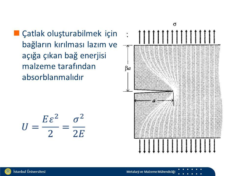 Materials and Chemistry İstanbul Üniversitesi Metalurji ve Malzeme Mühendisliği İstanbul Üniversitesi Metalurji ve Malzeme Mühendisliği Sünek davranış Bu eksikliği Irwin ve Orowan irdelemişlerdir; ve sünek malzemelerde harcanan enerjinin tamamının yeni yüzey oluşturmak için kullanılmadığını göstermişlerdir.