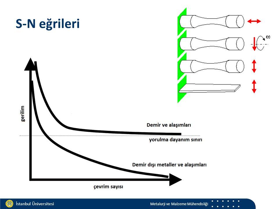 Materials and Chemistry İstanbul Üniversitesi Metalurji ve Malzeme Mühendisliği İstanbul Üniversitesi Metalurji ve Malzeme Mühendisliği S-N eğrileri
