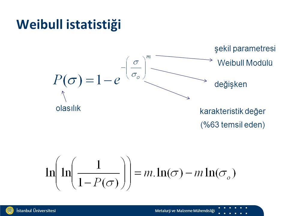 Materials and Chemistry İstanbul Üniversitesi Metalurji ve Malzeme Mühendisliği İstanbul Üniversitesi Metalurji ve Malzeme Mühendisliği Weibull istatistiği değişken olasılık şekil parametresi Weibull Modülü karakteristik değer (%63 temsil eden)