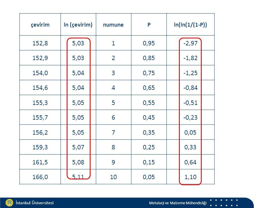 Materials and Chemistry İstanbul Üniversitesi Metalurji ve Malzeme Mühendisliği İstanbul Üniversitesi Metalurji ve Malzeme Mühendisliği çevirimln (çevirim)numunePln(ln(1/(1-P)) 152,85,0310,95-2,97 152,95,0320,85-1,82 154,05,0430,75-1,25 154,65,0440,65-0,84 155,35,0550,55-0,51 155,75,0560,45-0,23 156,25,0570,350,05 159,35,0780,250,33 161,55,0890,150,64 166,05,11100,051,10