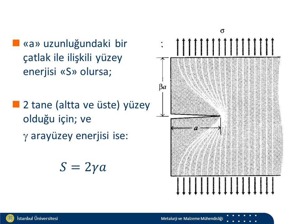 Materials and Chemistry İstanbul Üniversitesi Metalurji ve Malzeme Mühendisliği İstanbul Üniversitesi Metalurji ve Malzeme Mühendisliği Yorulmaya sebep veren 3 önemli nokta 1.