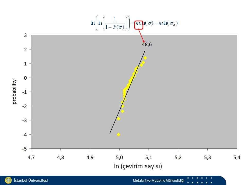 Materials and Chemistry İstanbul Üniversitesi Metalurji ve Malzeme Mühendisliği İstanbul Üniversitesi Metalurji ve Malzeme Mühendisliği ln (çevirim sayısı)