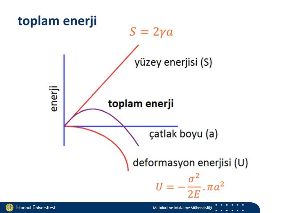 Materials and Chemistry İstanbul Üniversitesi Metalurji ve Malzeme Mühendisliği İstanbul Üniversitesi Metalurji ve Malzeme Mühendisliği sıcaklık 27 Sıfır Süneklik Sıcaklığı Plastik Kırılma Sıcaklığı