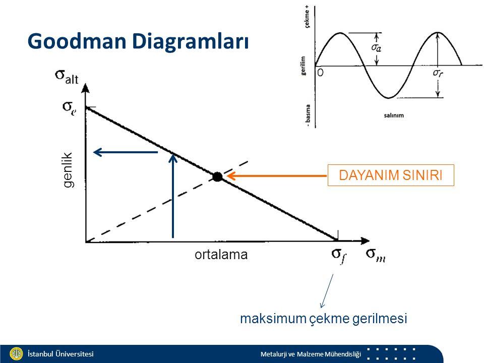 Materials and Chemistry İstanbul Üniversitesi Metalurji ve Malzeme Mühendisliği İstanbul Üniversitesi Metalurji ve Malzeme Mühendisliği Goodman Diagramları genlik ortalama maksimum çekme gerilmesi DAYANIM SINIRI