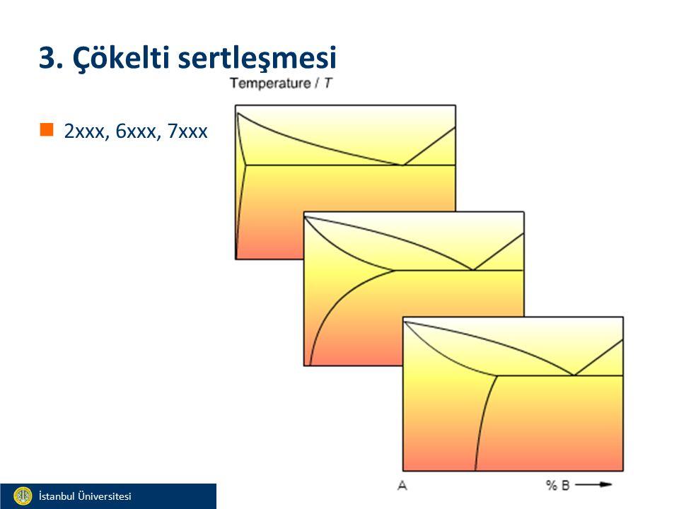 Materials and Chemistry İstanbul Üniversitesi Metalurji ve Malzeme Mühendisliği İstanbul Üniversitesi Metalurji ve Malzeme Mühendisliği 3. Çökelti ser