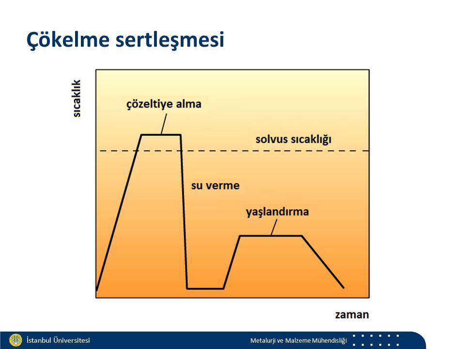 Materials and Chemistry İstanbul Üniversitesi Metalurji ve Malzeme Mühendisliği İstanbul Üniversitesi Metalurji ve Malzeme Mühendisliği Çökelme sertle