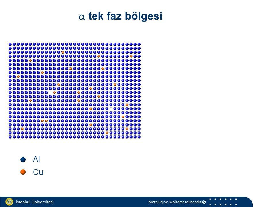 Materials and Chemistry İstanbul Üniversitesi Metalurji ve Malzeme Mühendisliği İstanbul Üniversitesi Metalurji ve Malzeme Mühendisliği Al Cu  tek fa