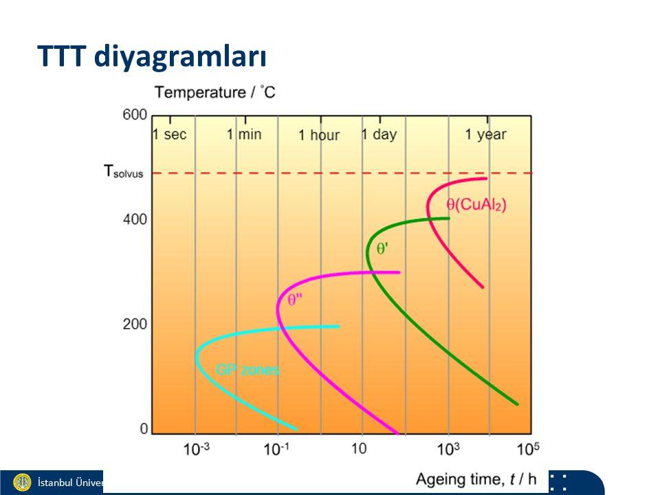 Materials and Chemistry İstanbul Üniversitesi Metalurji ve Malzeme Mühendisliği İstanbul Üniversitesi Metalurji ve Malzeme Mühendisliği TTT diyagramla
