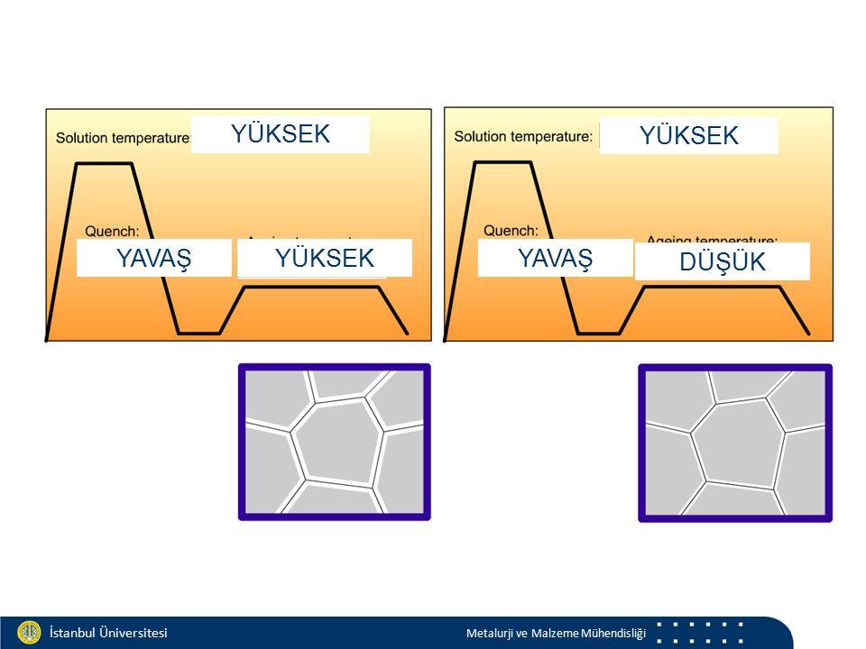 Materials and Chemistry İstanbul Üniversitesi Metalurji ve Malzeme Mühendisliği İstanbul Üniversitesi Metalurji ve Malzeme Mühendisliği YÜKSEK YAVAŞYÜ