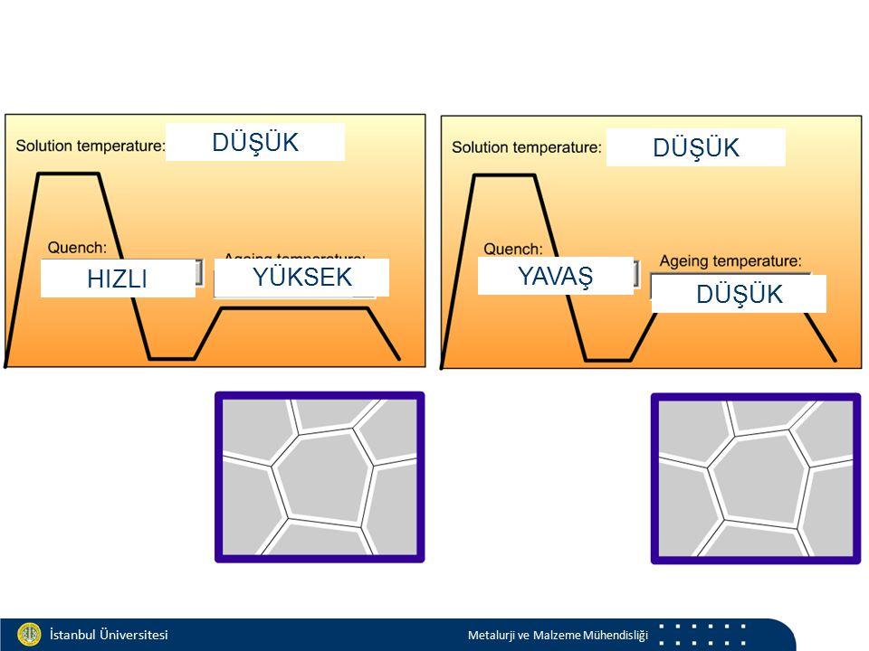 Materials and Chemistry İstanbul Üniversitesi Metalurji ve Malzeme Mühendisliği İstanbul Üniversitesi Metalurji ve Malzeme Mühendisliği DÜŞÜK HIZLI YÜ