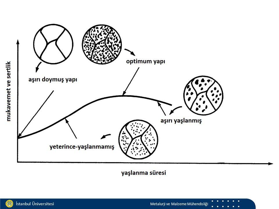 Materials and Chemistry İstanbul Üniversitesi Metalurji ve Malzeme Mühendisliği