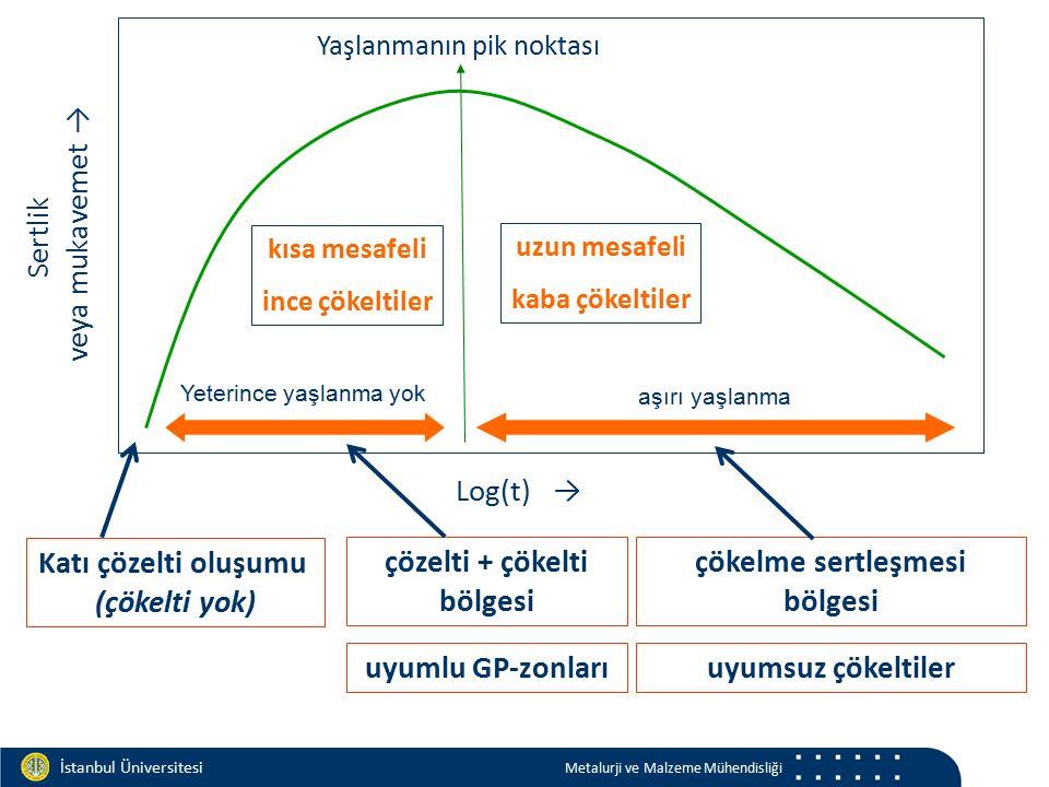 Materials and Chemistry İstanbul Üniversitesi Metalurji ve Malzeme Mühendisliği Log(t) → Sertlik veya mukavemet → Yaşlanmanın pik noktası Katı çözelti