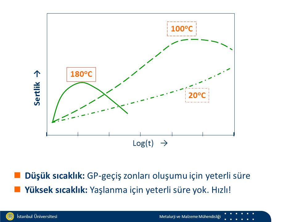 Materials and Chemistry İstanbul Üniversitesi Metalurji ve Malzeme Mühendisliği Log(t) → Sertlik → 180 o C 100 o C 20 o C Düşük sıcaklık: GP-geçiş zon