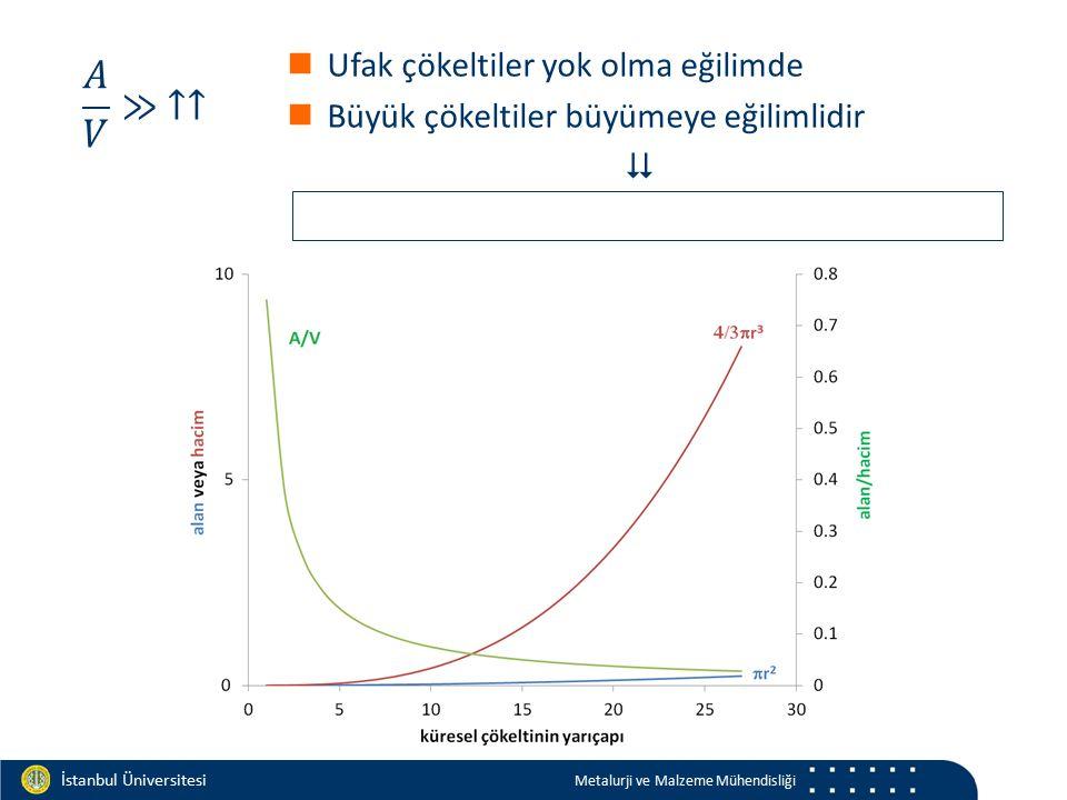 Materials and Chemistry İstanbul Üniversitesi Metalurji ve Malzeme Mühendisliği Ufak çökeltiler yok olma eğilimde Büyük çökeltiler büyümeye eğilimlidi