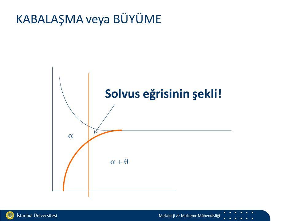 Materials and Chemistry İstanbul Üniversitesi Metalurji ve Malzeme Mühendisliği   KABALAŞMA veya BÜYÜME Solvus eğrisinin şekli!