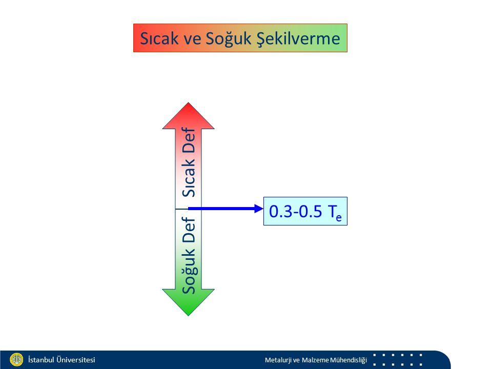 Materials and Chemistry İstanbul Üniversitesi Metalurji ve Malzeme Mühendisliği Sıcak ve Soğuk Şekilverme Soğuk Def Sıcak Def 0.3-0.5 T e