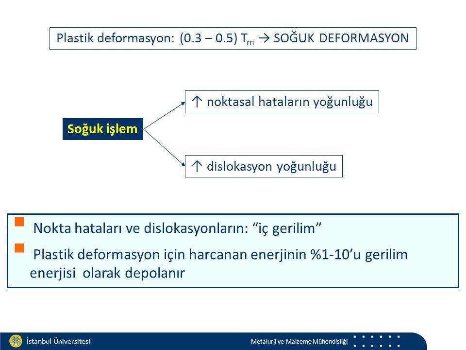 Materials and Chemistry İstanbul Üniversitesi Metalurji ve Malzeme Mühendisliği Soğuk işlem ↑ dislokasyon yoğunluğu ↑ noktasal hataların yoğunluğu Pla