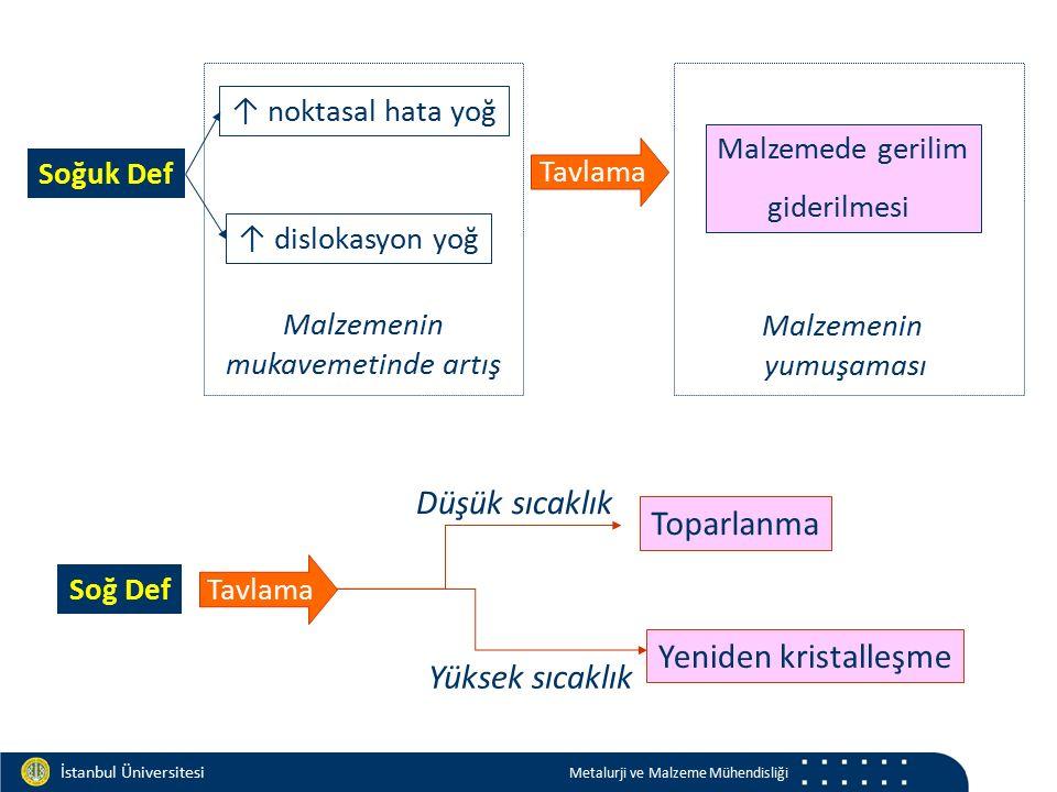 Materials and Chemistry İstanbul Üniversitesi Metalurji ve Malzeme Mühendisliği Soğuk Def ↑ dislokasyon yoğ ↑ noktasal hata yoğ Tavlama Malzemede geri