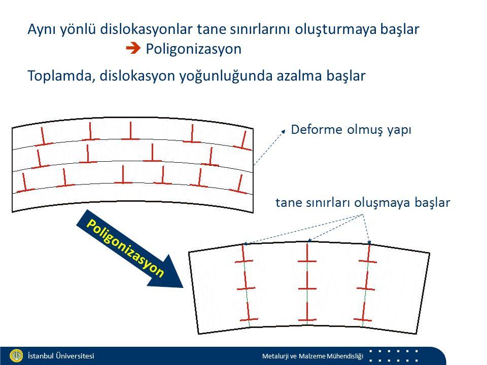 Materials and Chemistry İstanbul Üniversitesi Metalurji ve Malzeme Mühendisliği Deforme olmuş yapı tane sınırları oluşmaya başlar Poligonizasyon Aynı