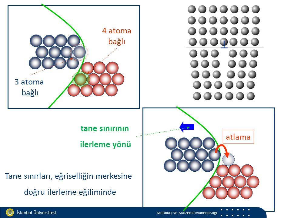 Materials and Chemistry İstanbul Üniversitesi Metalurji ve Malzeme Mühendisliği 4 atoma bağlı 3 atoma bağlı tane sınırının ilerleme yönü Tane sınırlar