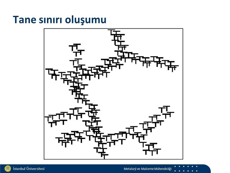Materials and Chemistry İstanbul Üniversitesi Metalurji ve Malzeme Mühendisliği İstanbul Üniversitesi Metalurji ve Malzeme Mühendisliği Tane sınırı ol