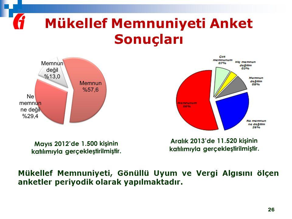 Mükellef Memnuniyeti Anket Sonuçları 26 Mayıs 2012'de 1.500 kişinin katılımıyla gerçekleştirilmiştir. Aralık 2013'de 11.520 kişinin katılımıyla gerçek