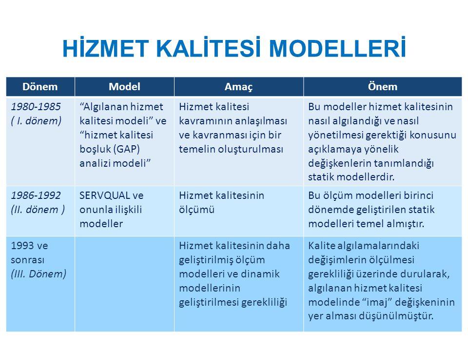 "HİZMET KALİTESİ MODELLERİ DönemModelAmaçÖnem 1980-1985 ( I. dönem) ""Algılanan hizmet kalitesi modeli"" ve ""hizmet kalitesi boşluk (GAP) analizi modeli"""