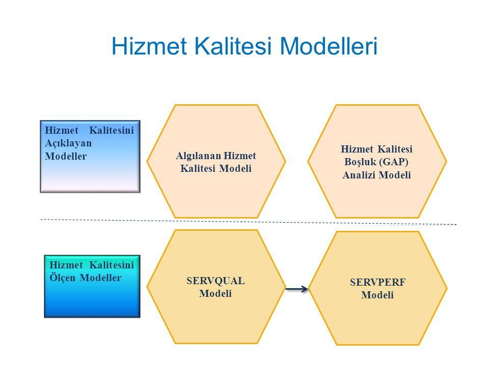 Hizmet Kalitesi Modelleri Algılanan Hizmet Kalitesi Modeli Hizmet Kalitesi Boşluk (GAP) Analizi Modeli SERVPERF Modeli SERVQUAL Modeli Hizmet Kalitesi